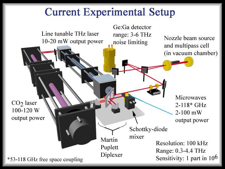 currents experiment